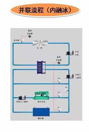 冰蓄冷空调系统设计方法(上)