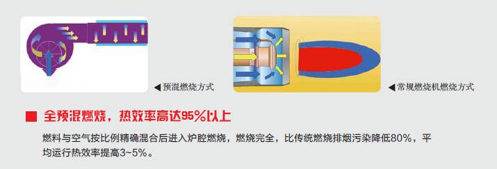核心技术一:超低氮燃烧技术