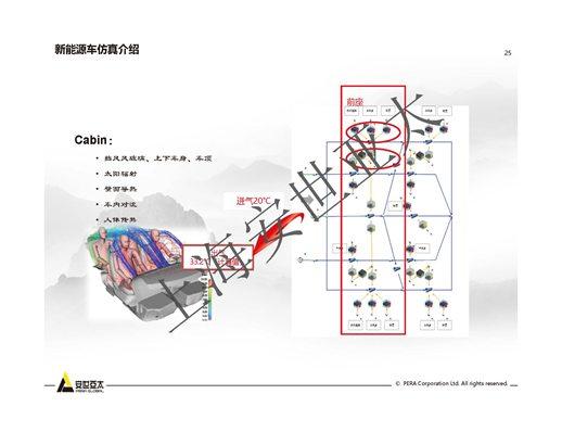 新能源车整车热管理仿真技术