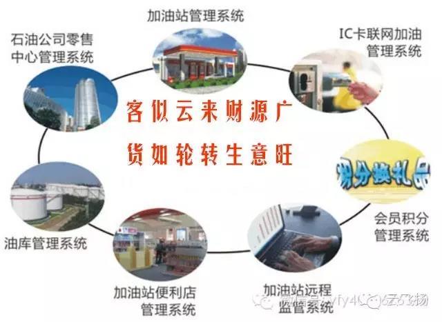 【云飞扬信息化产品功能展播·连载三】加油站短信服务系统