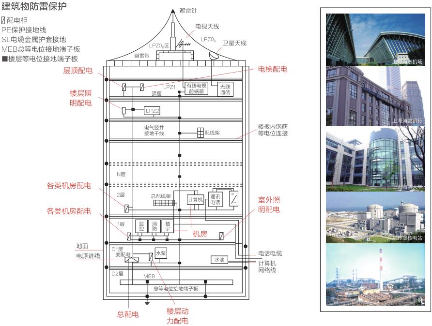 高层建筑智能防雷解决方案