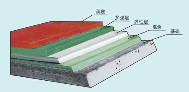 聚氨酯pu弹性塑胶场项目