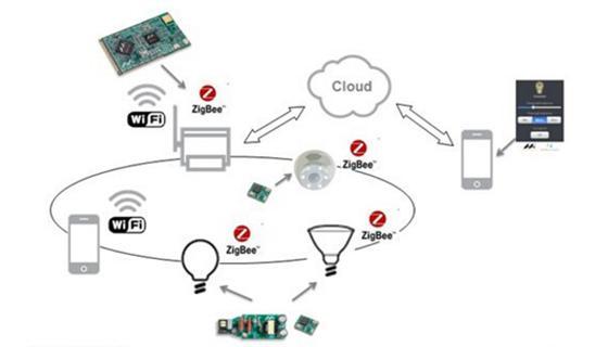 电阻器推动着led智能照明市场的发展