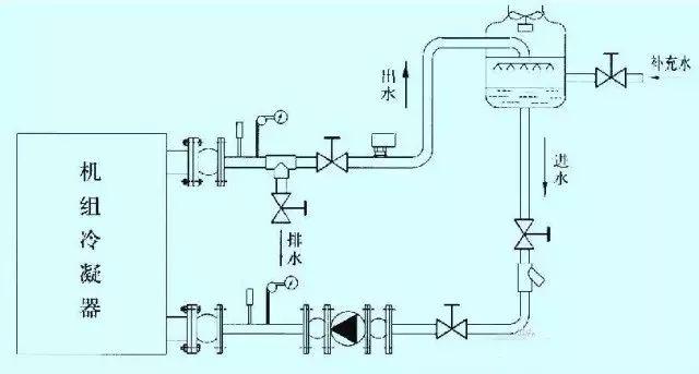 中央空调水冷螺杆机组的安装、调试与维护方法