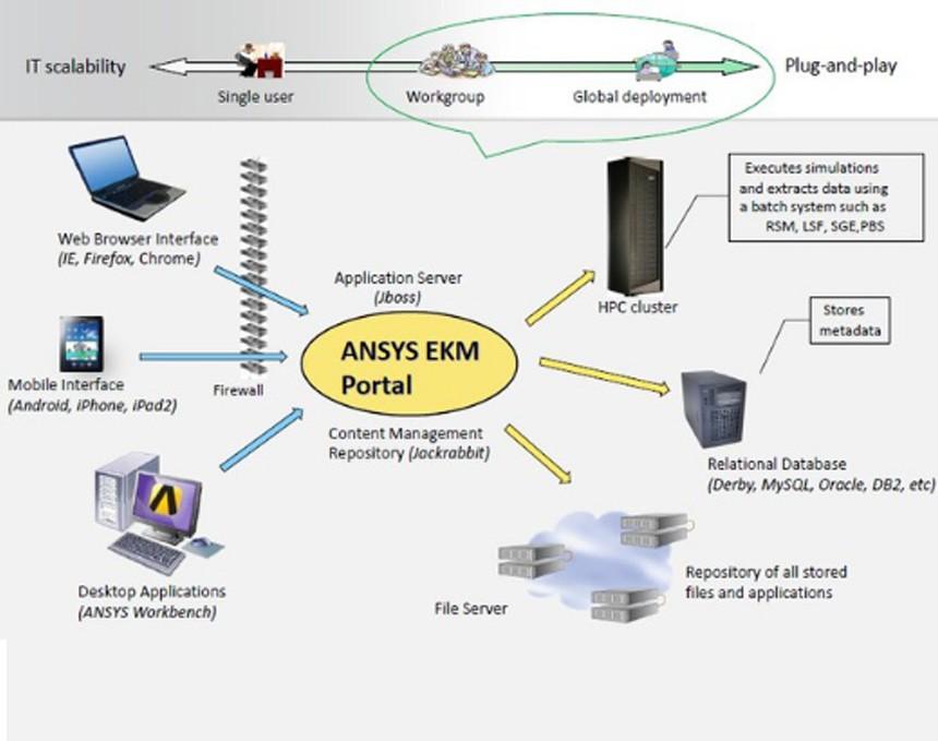ANSYS EKM仿真数据管理平台