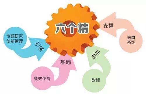 【精益百科】精益管理推行不成功,这8点没做好!