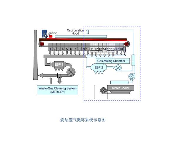 烧结废气循环技术