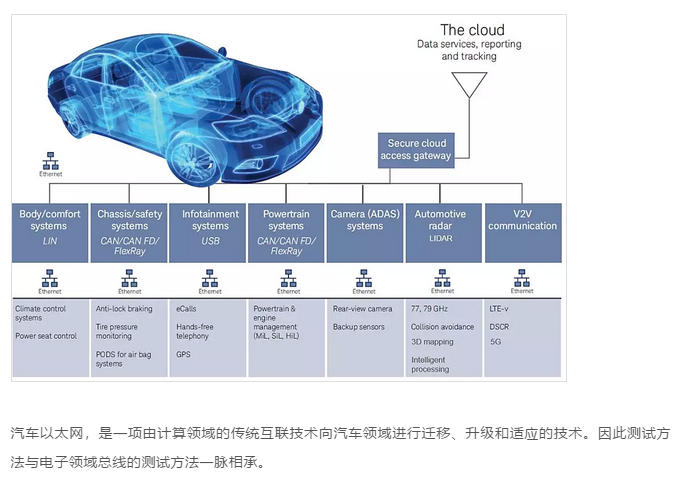 畅想未来驾驶技术,汽车以太网势必先行