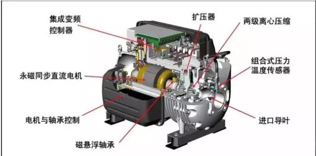 必看!磁悬浮空调冷机简介