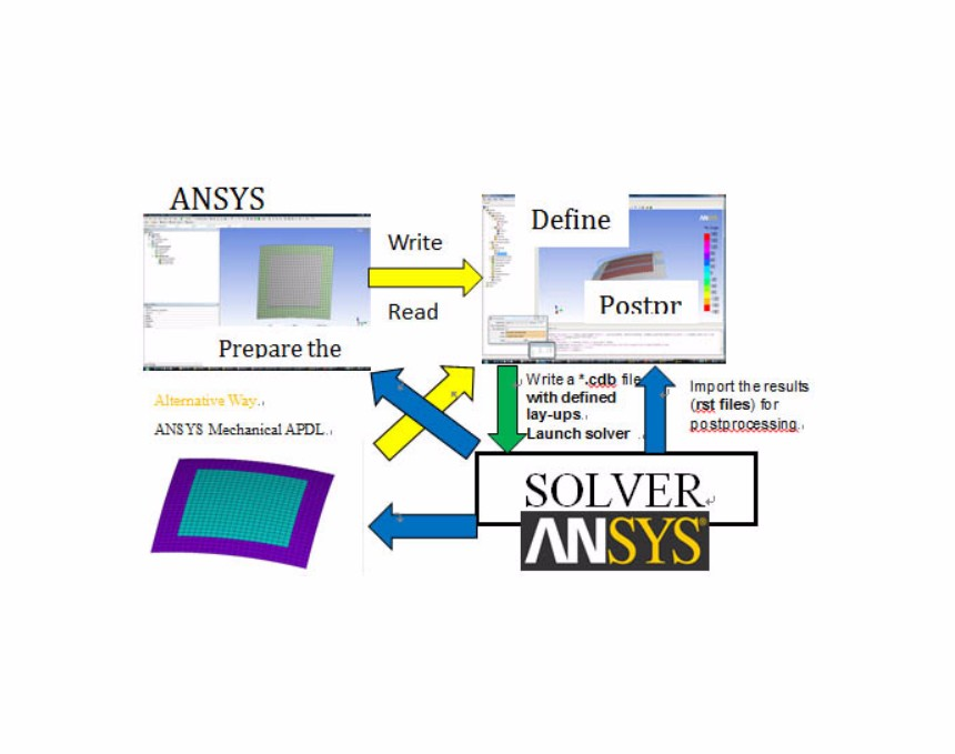 ANSYS Composite PrepPost复合材料专用前后处理