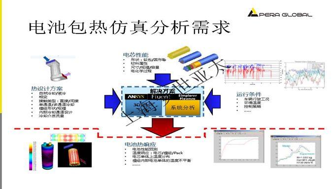 安世亚太新能源汽车动力电池热仿真技术与优化-陈瑜
