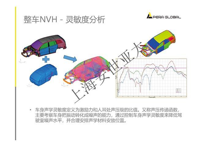 安世亚太整车性能开发解决方案