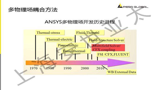 电机多物理场耦合分析技术