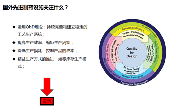 制药设施设计现状与改进方法探讨(二)——制药工程先进制造设施发展趋势