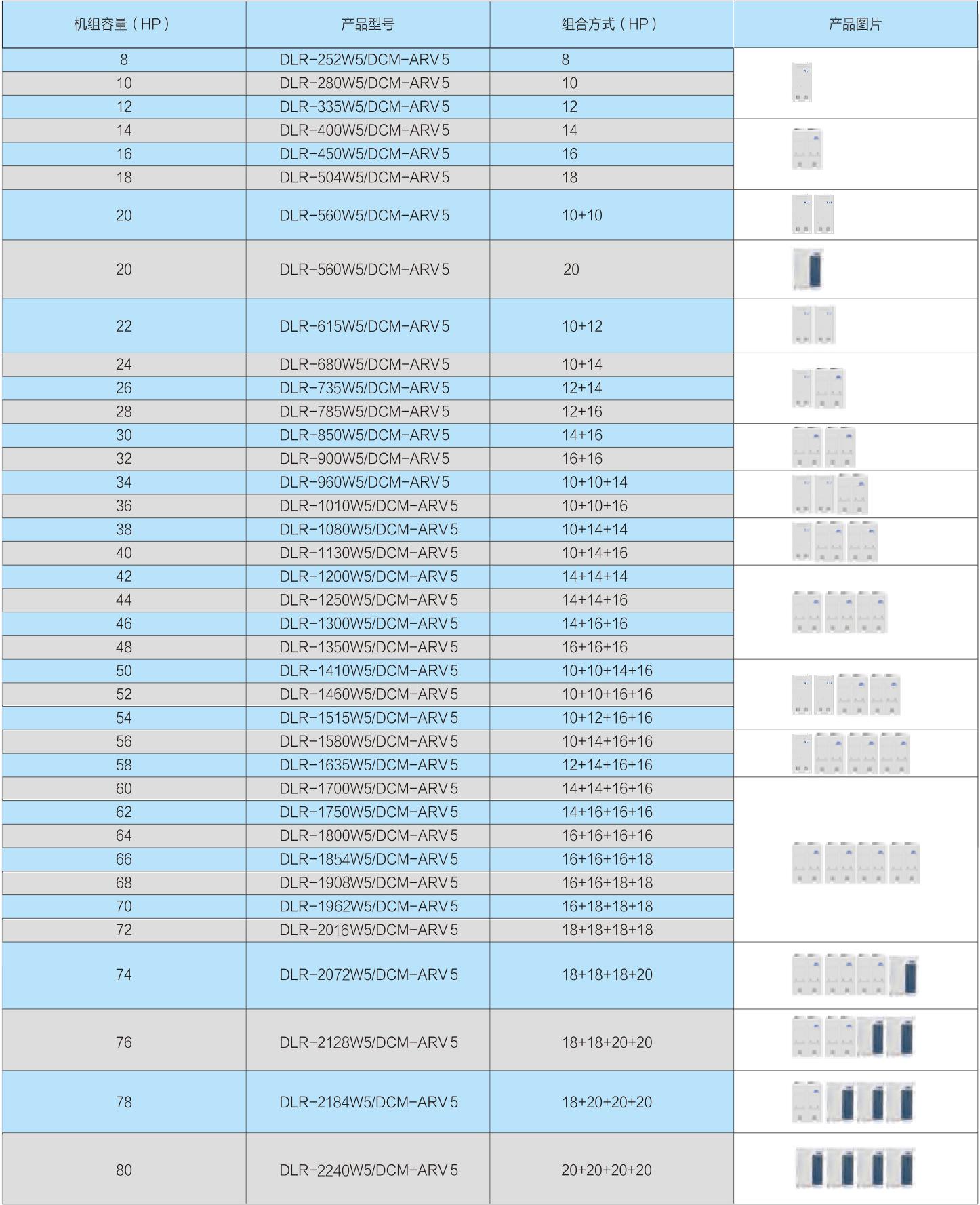 ARV5直流变频多联机室外机
