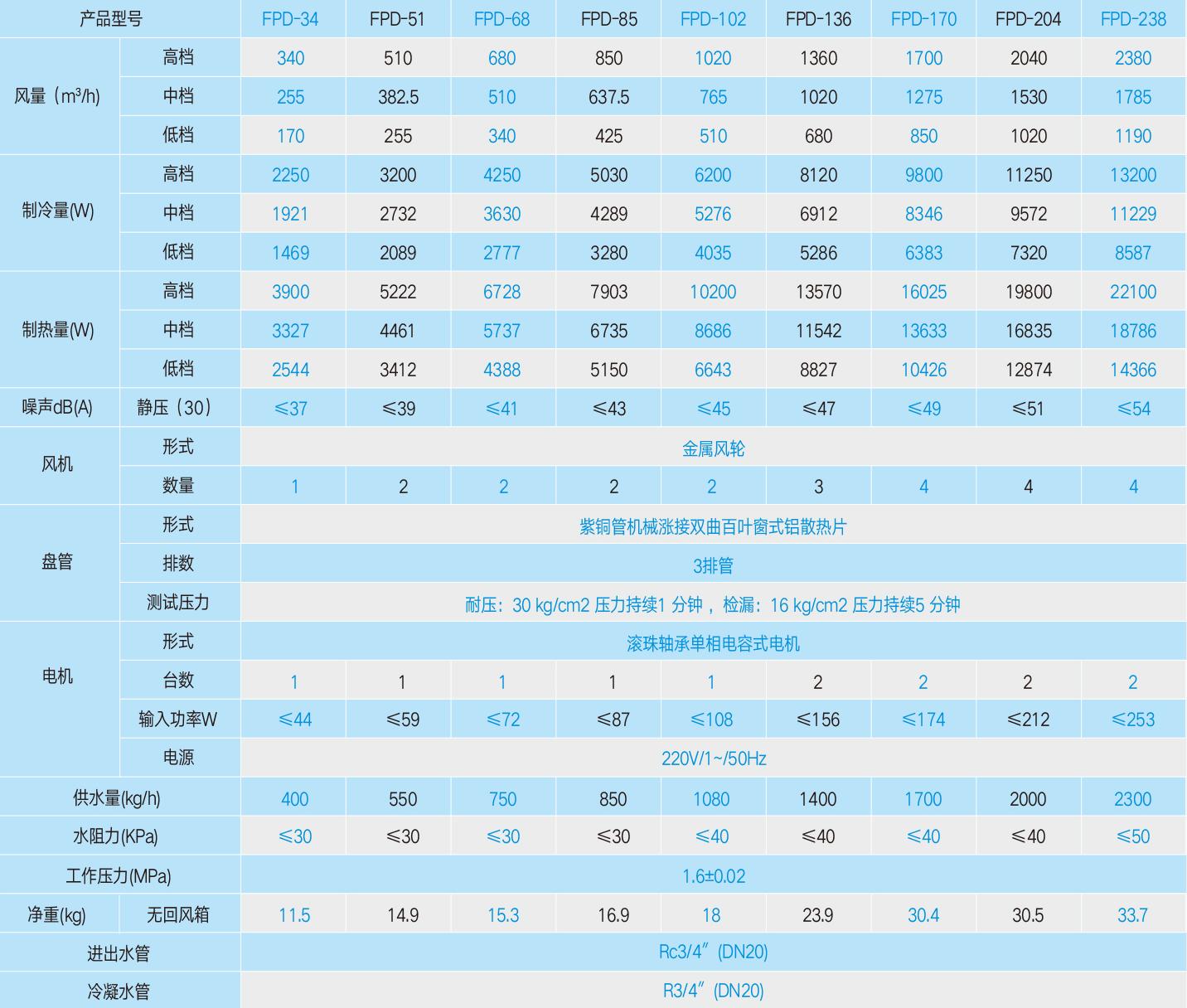 六代卧式暗装风机盘管(大焓差系列)