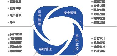 亚博体育app下载安卓版光码单向传输系统