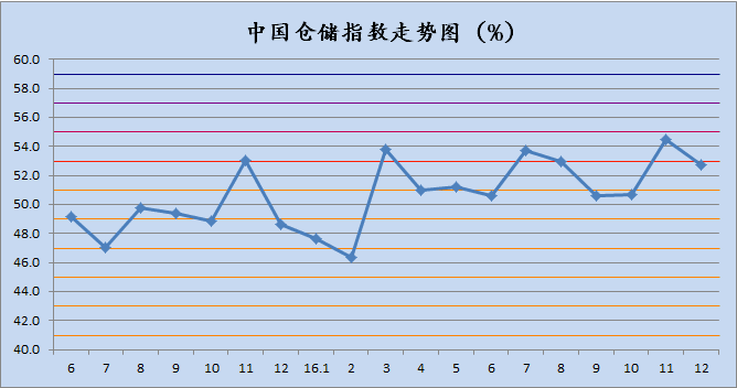 2016年12月中国物流业景气指数为56%