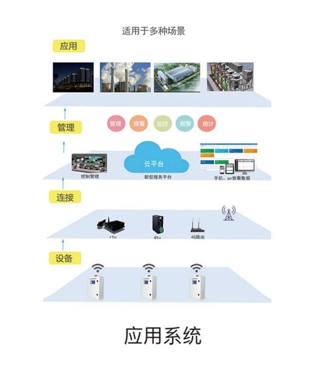 智慧园区厂界VOCs在线监测系统