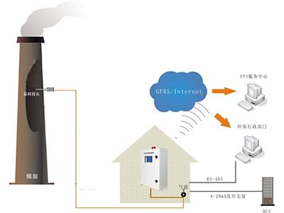 vocs废气在线监测系统技术方案