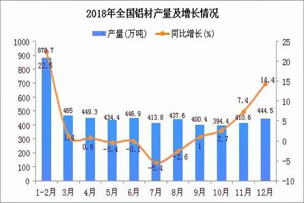 工信部:2018年铝行业运行情况