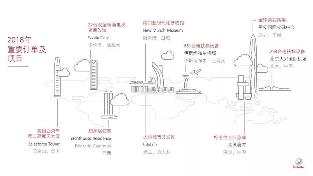 迅达|国内最长自动人行道年内将于北京大兴国际机场面世