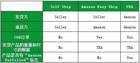 重磅!4月1日起,亚马逊将全面接管Souq平台