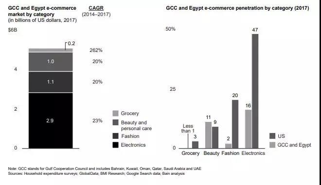 谷歌版中东电商报告:客单价高达150美金