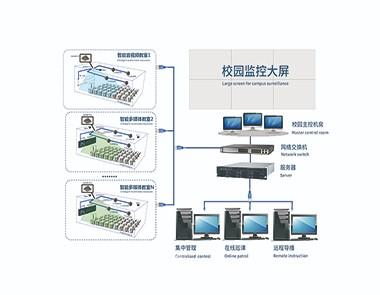 智慧校园全网络化解决方案系统