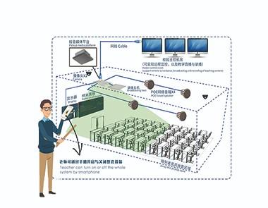 智慧多媒体教室解决方案系统