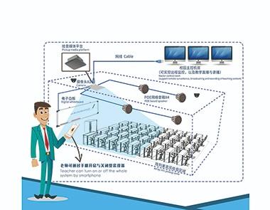 智慧教室音視頻系統
