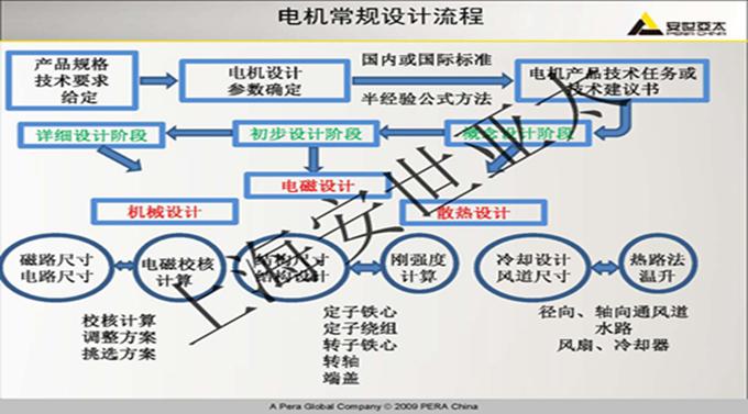 电机设计系统开发