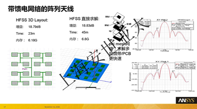 汽车雷达天线——从天线设计到动态成像仿真