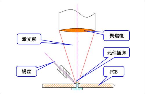 激光锡焊系列