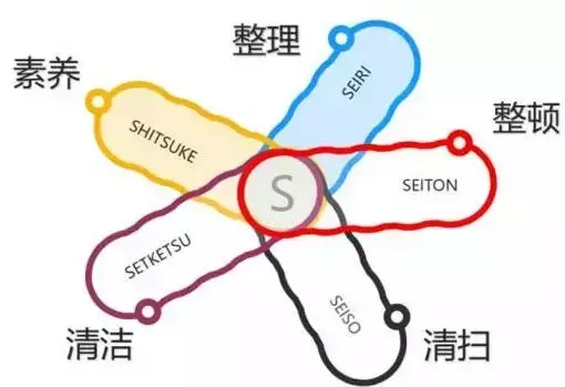 【精益百科】都說豐田章男的辦公室5S做得很凌亂?這次終于說清楚了!