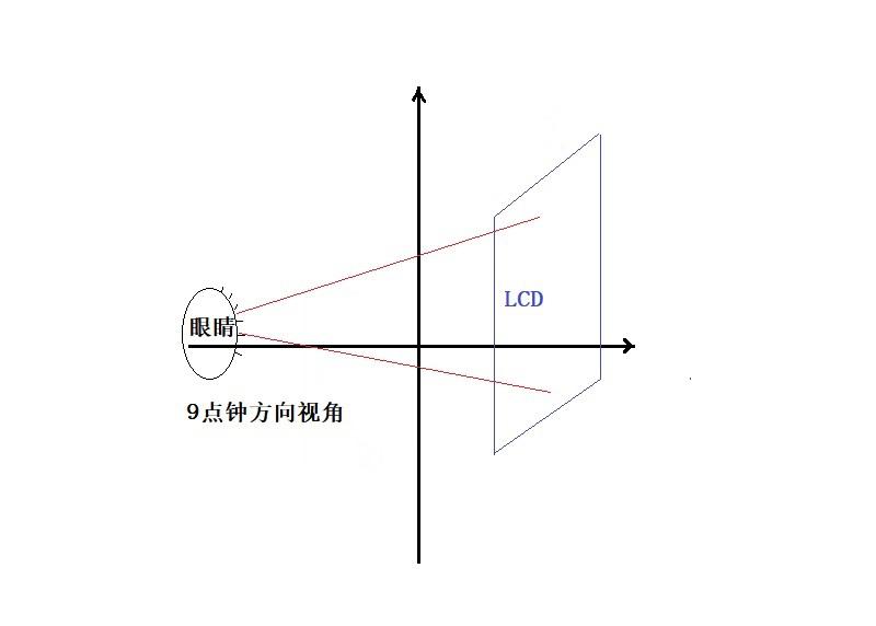 怎样选择LCD液晶显示屏的视角方向