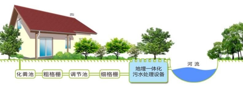 分散式农村生活污水处理工程