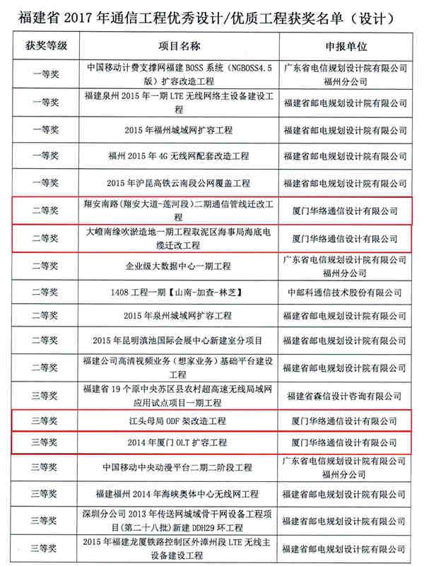 亚洲城游戏官方网站7项工程获湖南省通信工程优秀奖