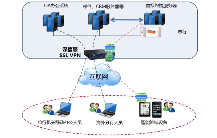 深信服SSL VPN助力中国农业银行搭建移动业务平台