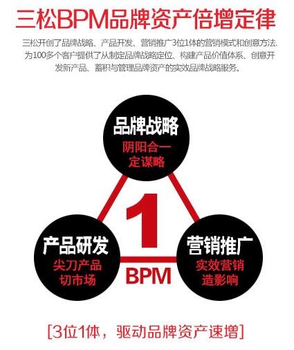 BPM品牌资产倍增定律