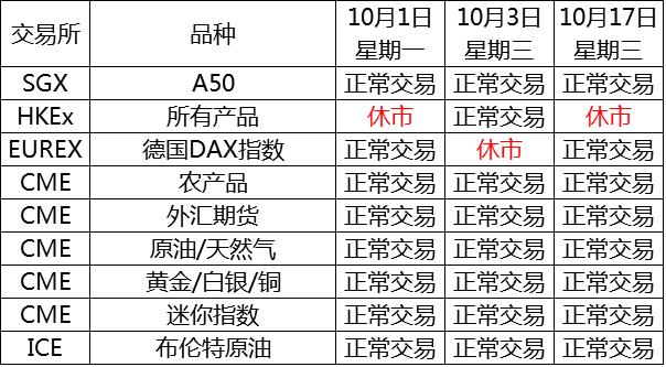 2018年10月国际期货市场休市公告