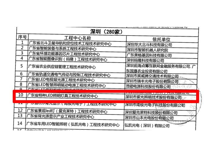 广东省工程技术研究中心落户bob手机版官网登录