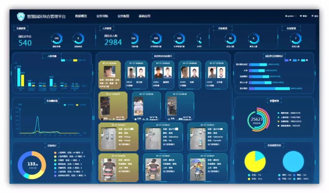 大华AI助力伊利总部园区智慧化升级