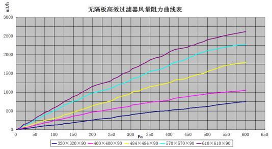 陕西空气净化工程-无隔板高效送风口