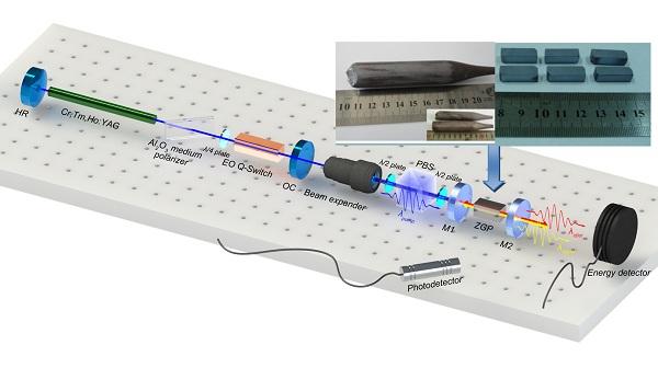 中红外光参量激光转换效率研究取得新突破