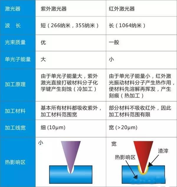 紫外激光器与红外激光器在加工应用中有何区别?