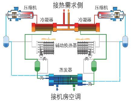 数据中心冷源水蓄冷的节能设计