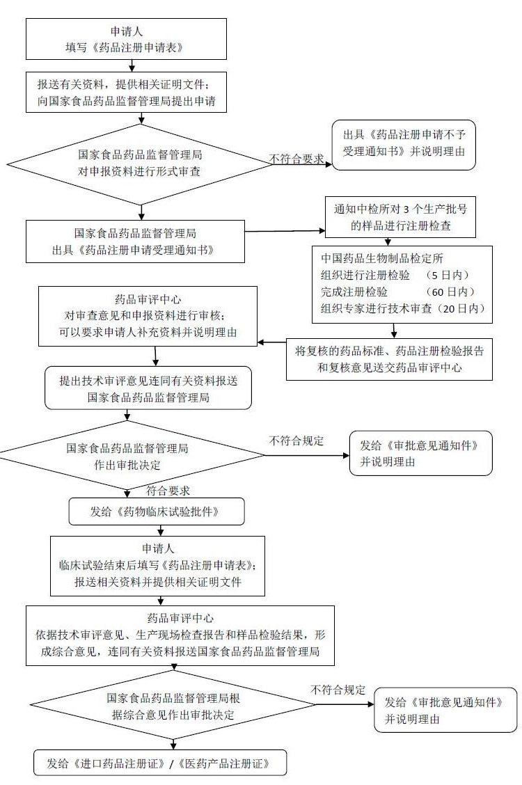 进口药品注册流程