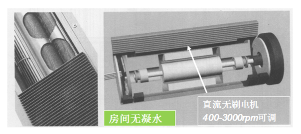 中央空调节能业务