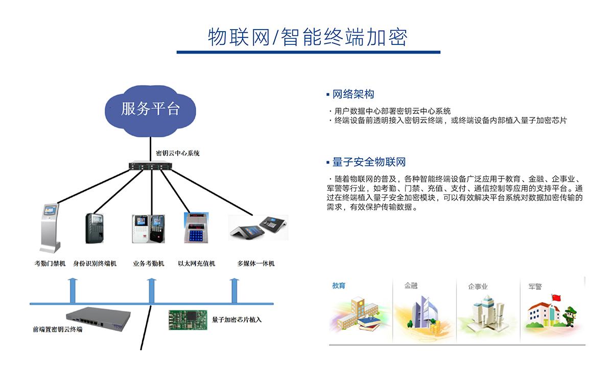 量子安全物联网